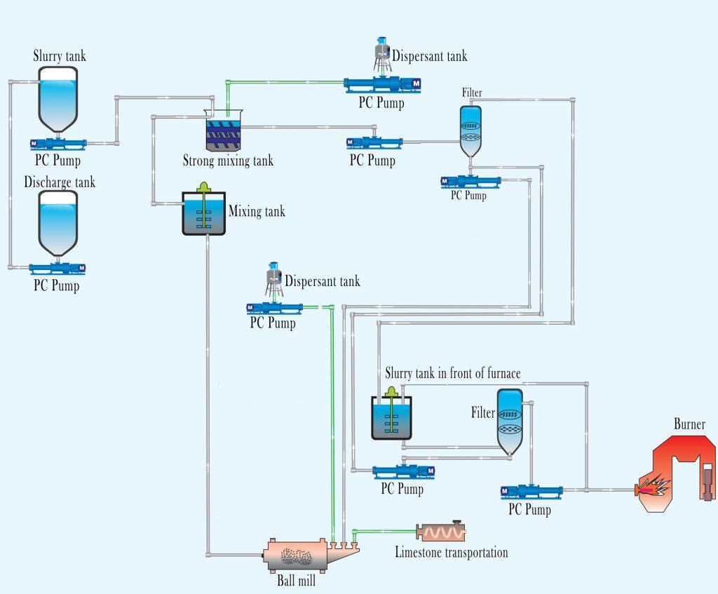 Application of progressive cavity pump in coal water slurry preparation-1