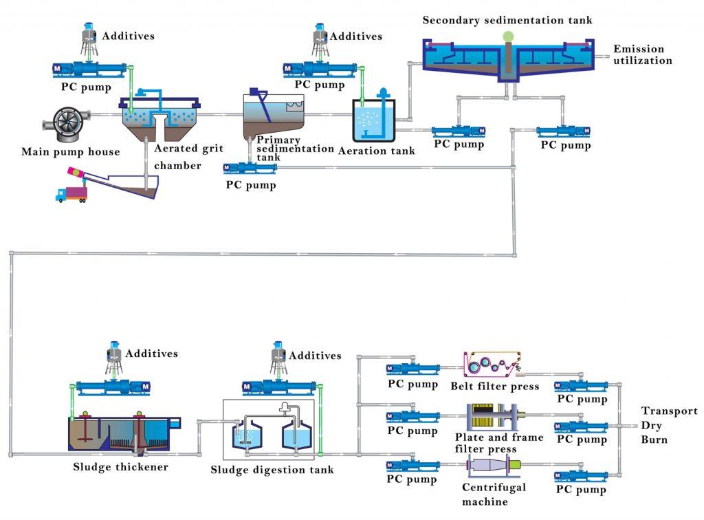 Application of progressive cavity pump in sewage treatment