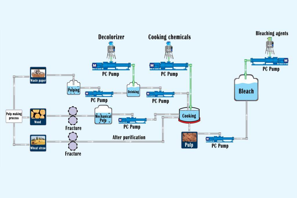 Pulp making process